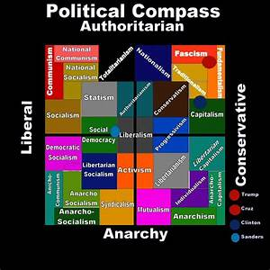 Hillary Clinton... Political Compass