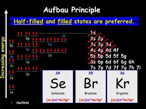 PPT - Aufbau Principle PowerPoint Presentation, free ...