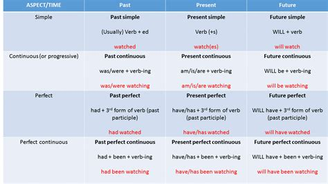 Verb Tenses Made Easy  An Introduction  Eu English