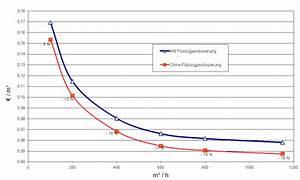 Hausbau Kosten Pro Kubikmeter : biogas netzeinspeisung system ~ Markanthonyermac.com Haus und Dekorationen