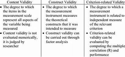 Validity Types Definition Construct Examples Three Questions