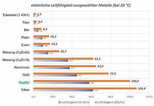Elektrische Leitfähigkeit Berechnen : rohmann anwendung des iacs system zur wirbelstrompr fung ~ Themetempest.com Abrechnung