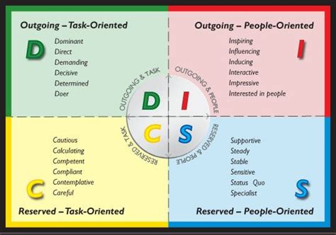 personality types disc google search humain