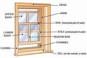 Design Dictionary  Mullion  Muntin  Stile And Jamb   Other