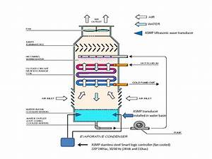 Asm Sonic Wave Technology To Control Algae  Fouling And