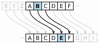 Cipher Caesar Encryption Decryption Java Code Cryptography