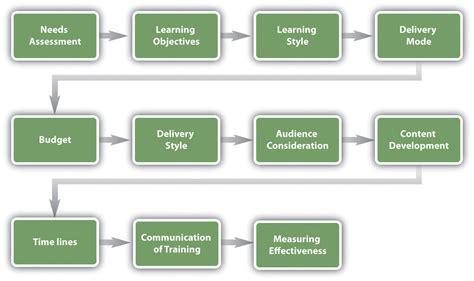 designing  training program