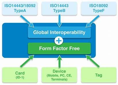 Nfc Standards Organization Ecma Standardization Communication Systems