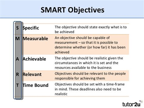 introduction to corporate and functional objectives