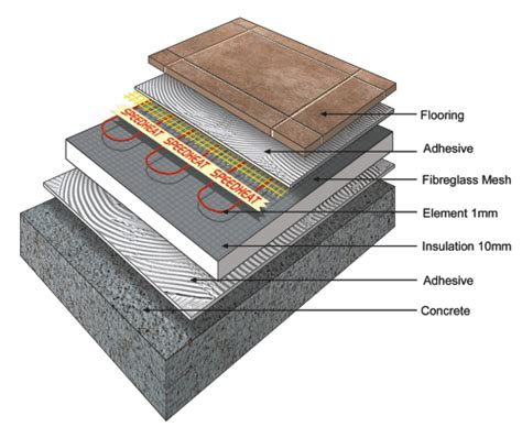 floor heating tiles speedheat underfloor heating