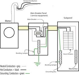similiar electrical panel ground connection keywords panels are wired connection diagram of ig outlet to breaker in panel