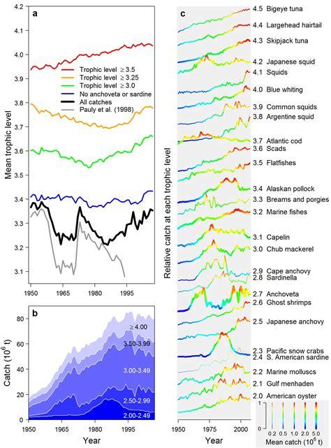 fish graphics trophic level marine
