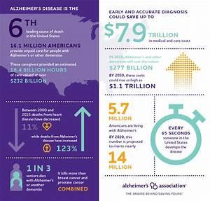 2018 Alzheimer's Disease Facts & Figures Report