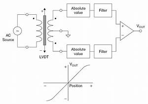 Linear Variable Differential Transformers