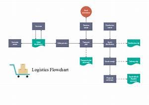 Process Flow Diagram Logistics