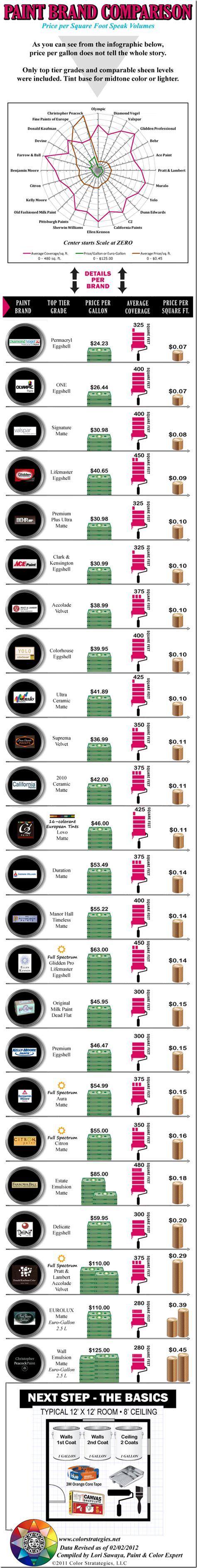 paint prices per gallon and per square foot comparison 2012