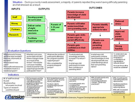 Evaluation Logic Model Template by Logic Model Exle Program Design And Improvement