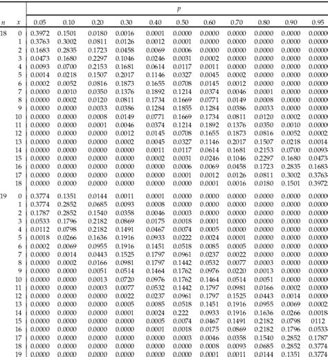 d and d table appendix a statistical tables statistics and