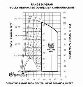 Manitex 40100 S Boom Truck   Range Chart