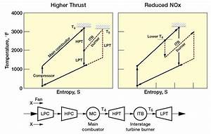 Thermodynamic Cycles Of A Turbofan Engine With Itb  A