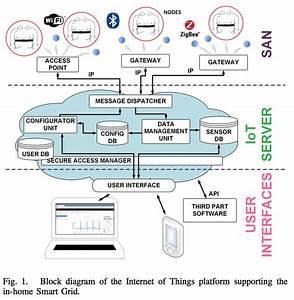 Block Diagram Of The Internet Of Things Platform