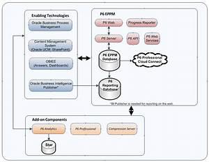 Oracle Primavera Architecture Overview