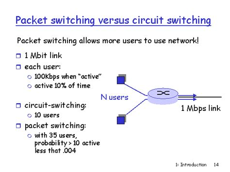 Packet Switching Versus Circuit