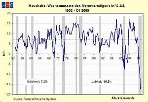 Jährliche Wachstumsrate Berechnen : markt daten blog abbau der us nettoverm gen geht weiter ~ Themetempest.com Abrechnung