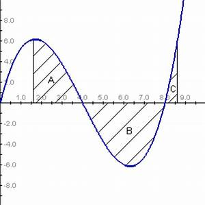 Fläche Unter Graph Berechnen : mathe integralrechnung ~ Themetempest.com Abrechnung