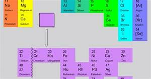 Chemistry Symbols Valency Chart Organic Chemistry 39 S Periodic Table Of Elements