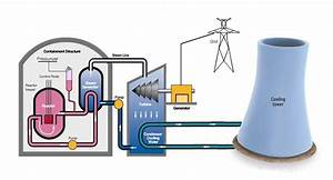 Nuclear Power Reactor How Do Power Plants Work 28 Images