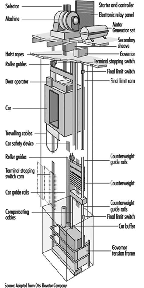 elevator parts diagram wiring diagram