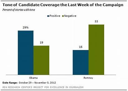 Obama Negative Romney Positive Coverage Final Week