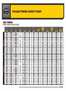 Read Online  Payload  Towing Capacity Chart