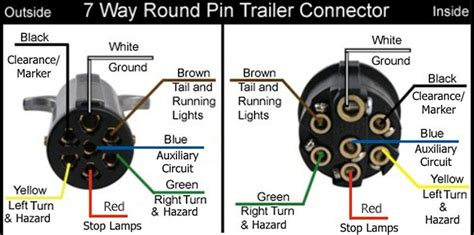 Your Gooseneck Trailer Uses Way Round Pin Connector