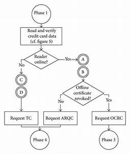 A  Flow Chart Of Online Transaction  Offline Transaction