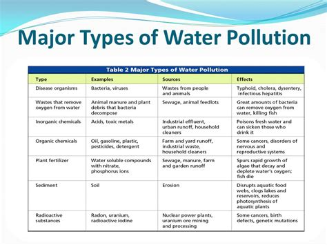 Water Pollution Spring Ppt Video Online Download