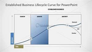 Business Lifecycle Maturity Phase Ppt
