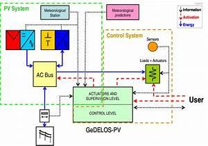 Blocks Diagram Of Gedelos