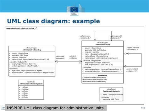 class diagram exle ppt 28 images uwe exles uwe exles