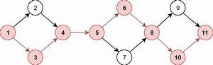 Critical Path For A Network Diagram