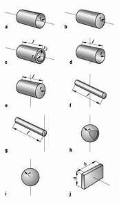 Zylindermantel Berechnen : tr gheitsmoment lexikon der physik ~ Themetempest.com Abrechnung