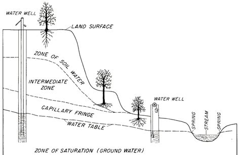 how deep is the water table where i live groundwater in virginia