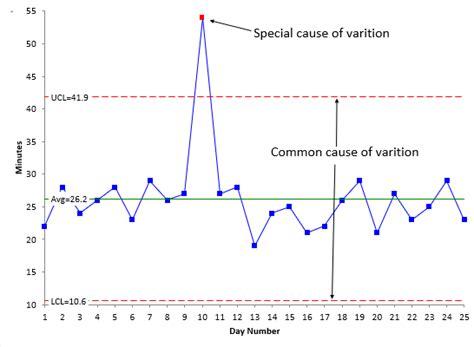 variation  control charts