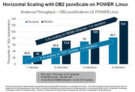 Db2 Dba Z Os Resume by Db2 12 For Z Os The 1 Enterprise Database Dba