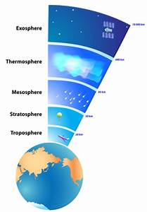 The Exosphere Is The Outermost Layer Of The Earth U0026 39 S Atmos