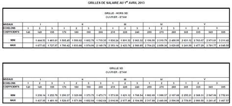 grille de salaire cadre 28 images grille des salaires airbus cgt airbus 31 grille de