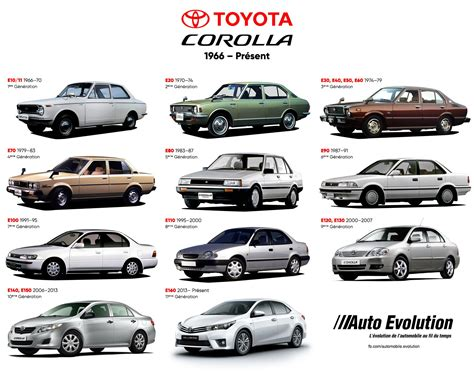 L'histoire De La Toyota Corolla, La Voiture La Plus Vendue