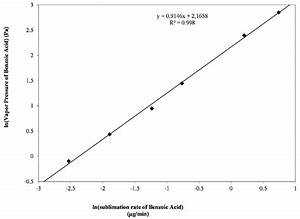 Linear Relationship Between The Ln  Sublimation Rate  And