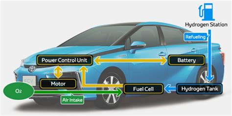 What Is The Toyota Fcv Fuel Cell Vehicle?